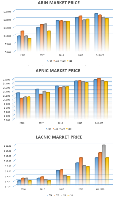 ARIN APNIC and LACNIC price market