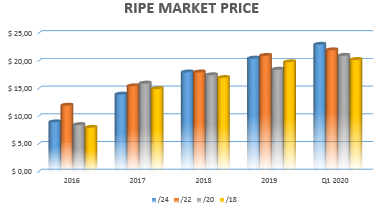 ripe_ip-price